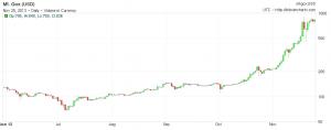 bitcoin-traden