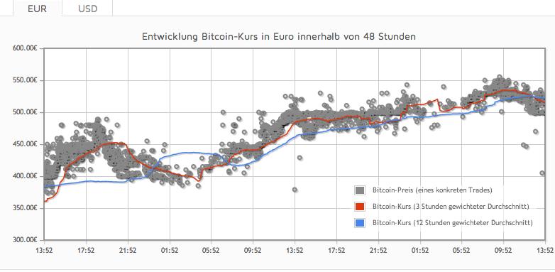 bitcoin-chart-48