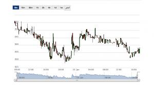 bitcoin-kurs-short