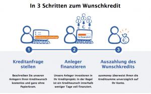 Kreditnehmer-auxmoney