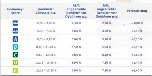 auxmoney-Rendite-Online-Kredit-markt