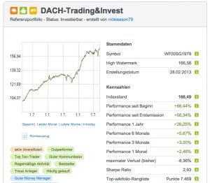 DACH - Invest wikifolio