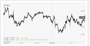 Forex-Dollar-Euro-IG.com